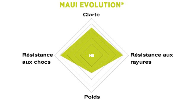maui-jim-maui-evolution